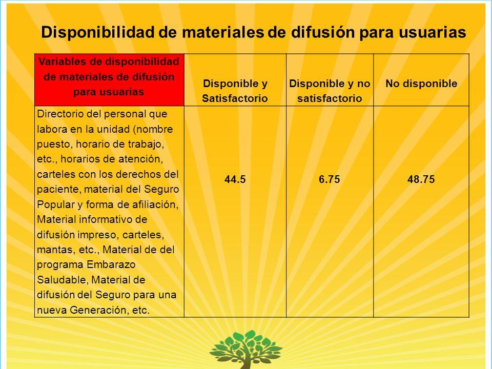 Disponibilidad de materiales de difusión para usuarias