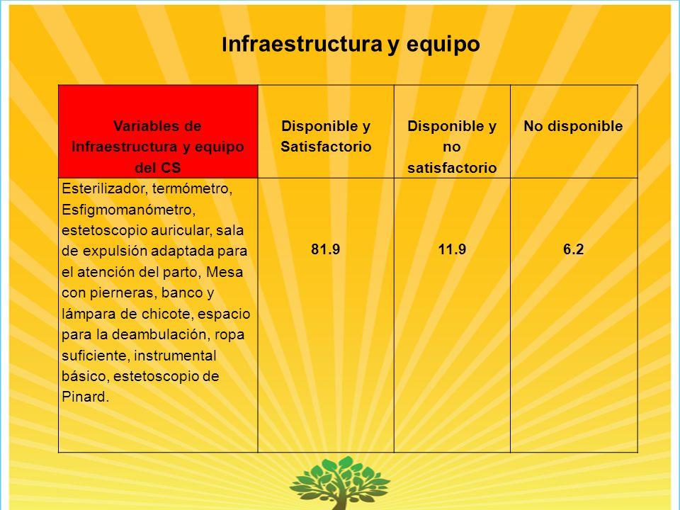 Infraestructura y equipo