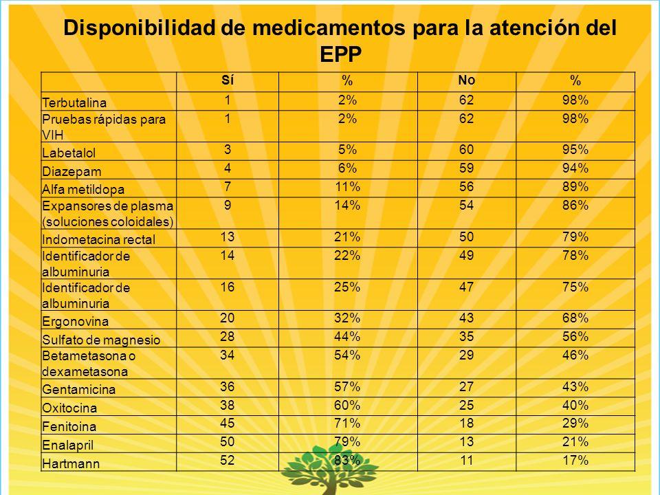 Disponibilidad de medicamentos para la atención del EPP