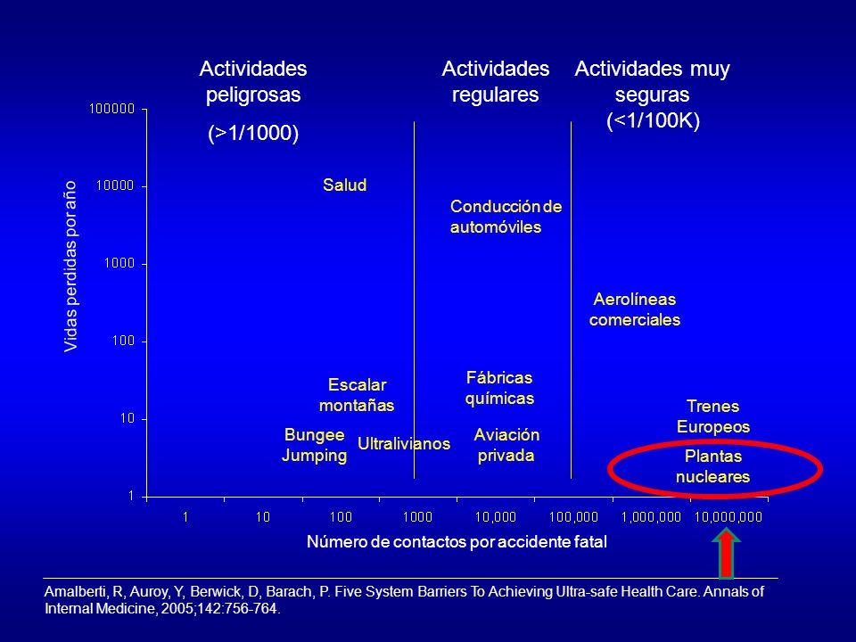 Actividades peligrosas (>1/1000) Actividades regulares
