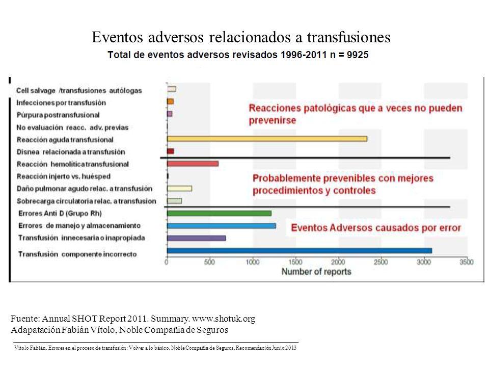 Eventos adversos relacionados a transfusiones