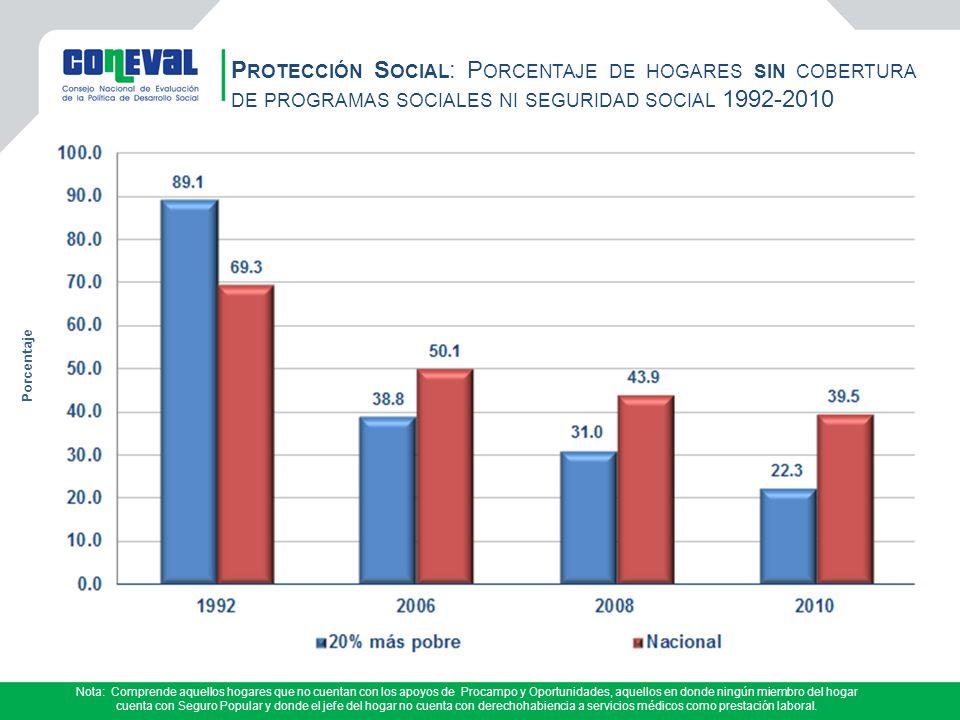 Protección Social: Porcentaje de hogares sin cobertura de programas sociales ni seguridad social 1992-2010