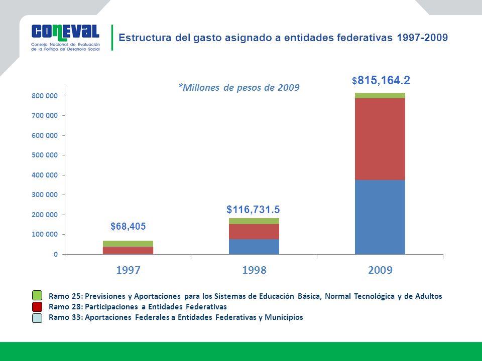 Estructura del gasto asignado a entidades federativas 1997-2009