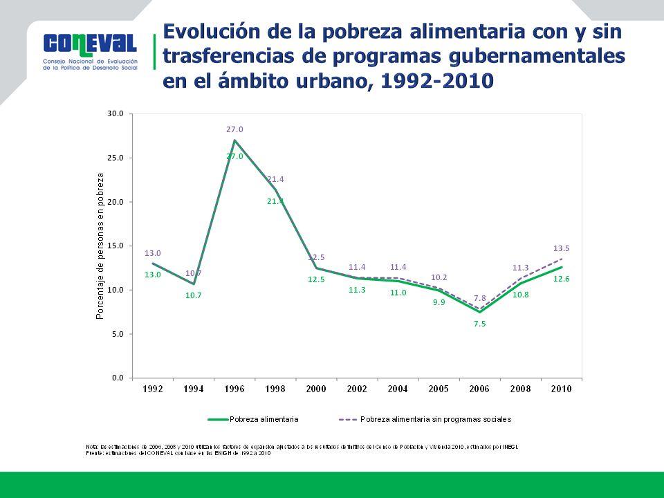 Evolución de la pobreza alimentaria con y sin trasferencias de programas gubernamentales