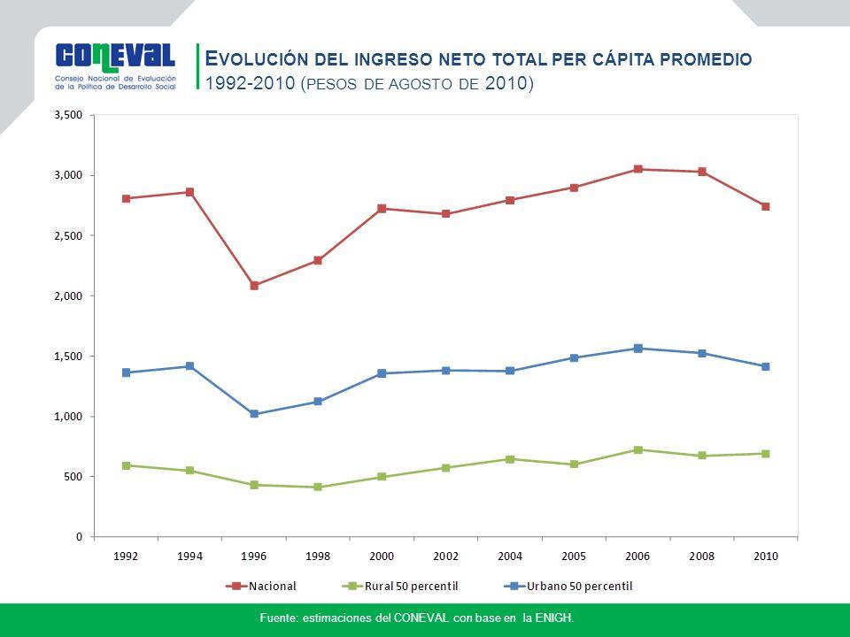 Fuente: estimaciones del CONEVAL con base en la ENIGH.
