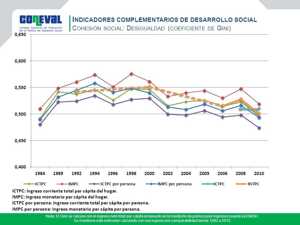 Indicadores complementarios de desarrollo social