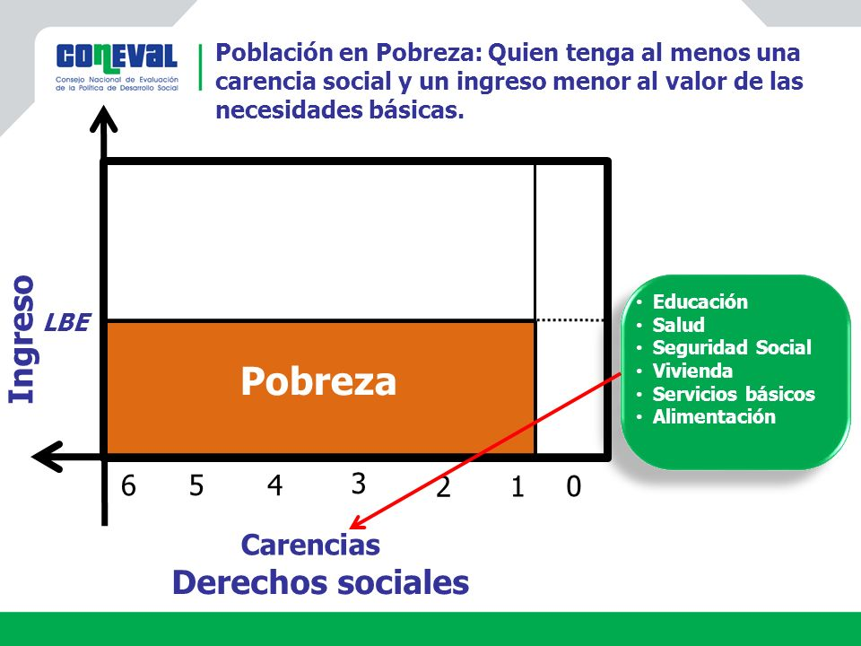 Pobreza Ingreso Derechos sociales 6 5 4 3 2 1 Carencias