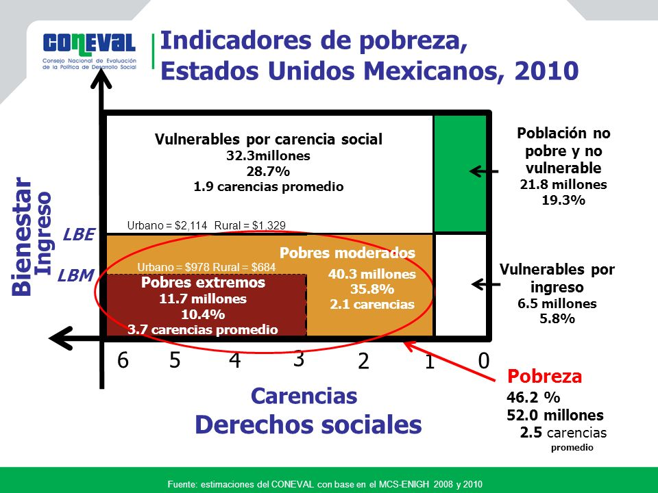 Indicadores de pobreza, Estados Unidos Mexicanos, 2010