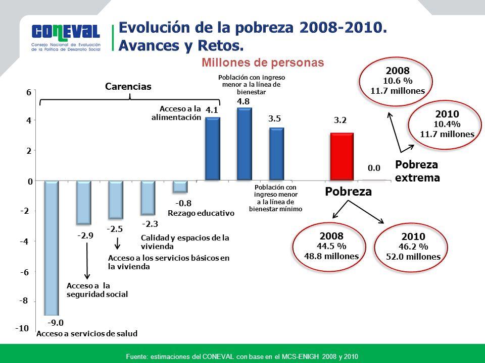 Evolución de la pobreza 2008-2010. Avances y Retos.