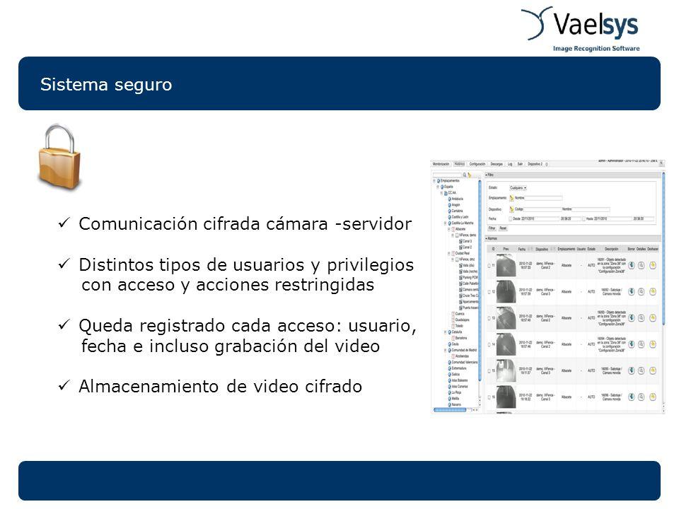 Sistema seguro Comunicación cifrada cámara -servidor. Distintos tipos de usuarios y privilegios. con acceso y acciones restringidas.