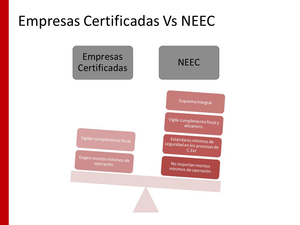 Empresas Certificadas Vs NEEC