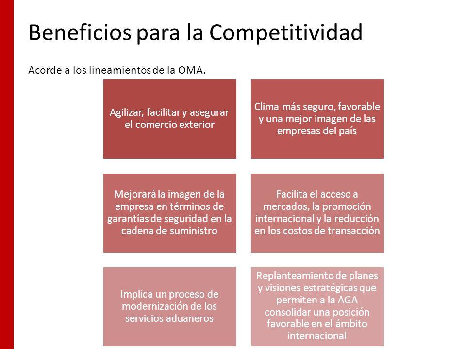 Beneficios para la Competitividad