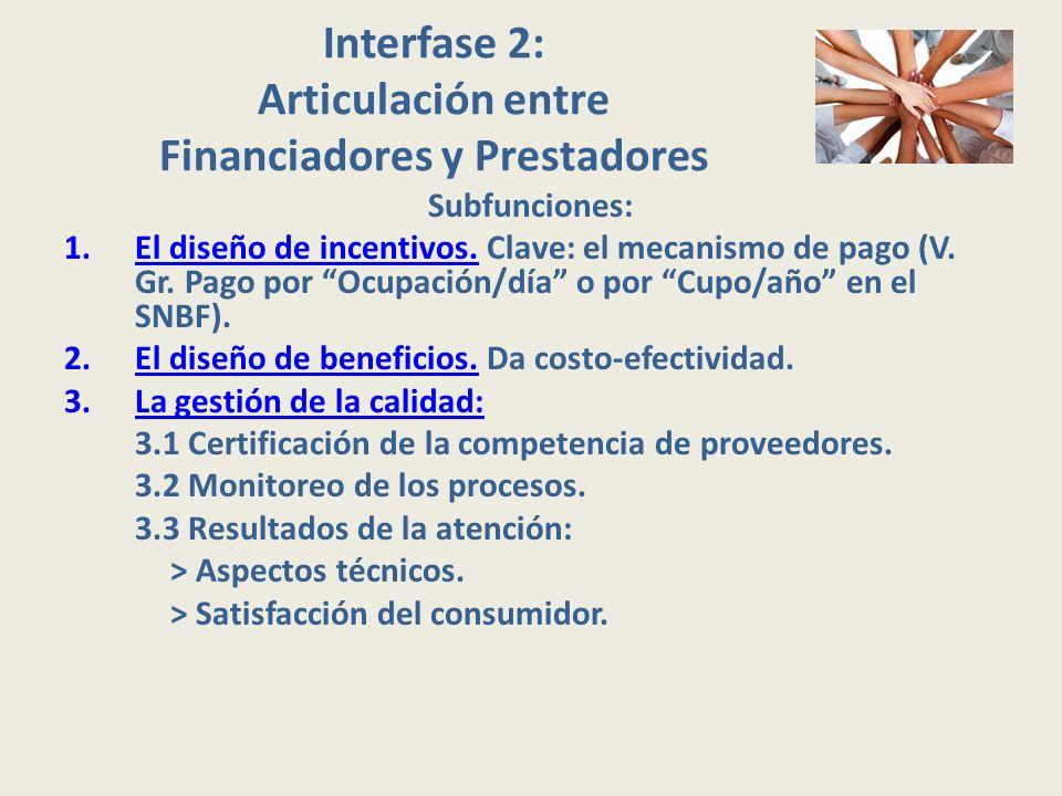 Interfase 2: Articulación entre Financiadores y Prestadores