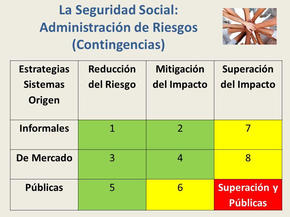 La Seguridad Social: Administración de Riesgos (Contingencias)