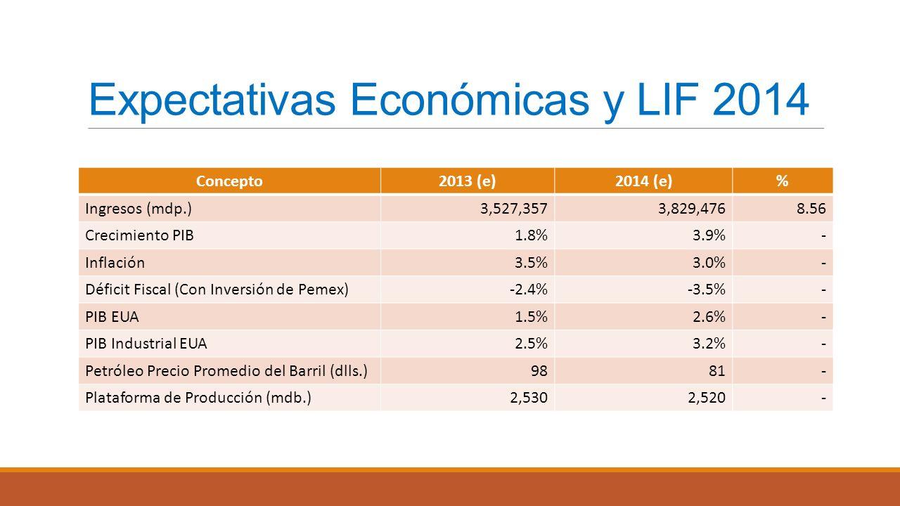 Expectativas Económicas y LIF 2014