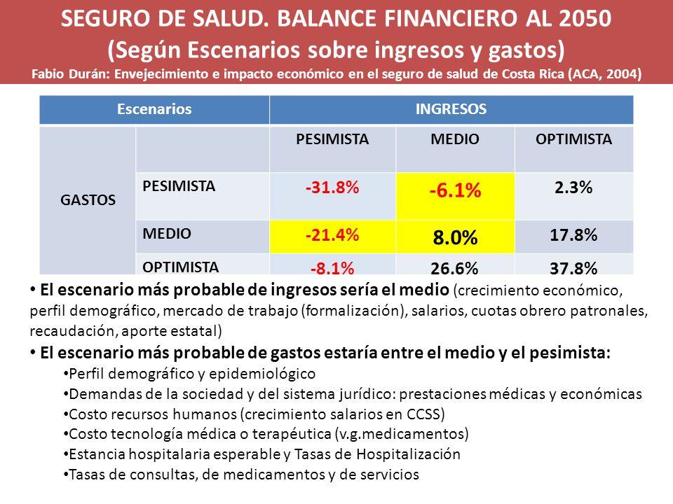 SEGURO DE SALUD. BALANCE FINANCIERO AL 2050 (Según Escenarios sobre ingresos y gastos) Fabio Durán: Envejecimiento e impacto económico en el seguro de salud de Costa Rica (ACA, 2004)