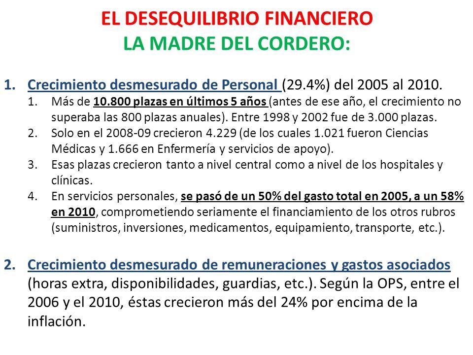 EL DESEQUILIBRIO FINANCIERO
