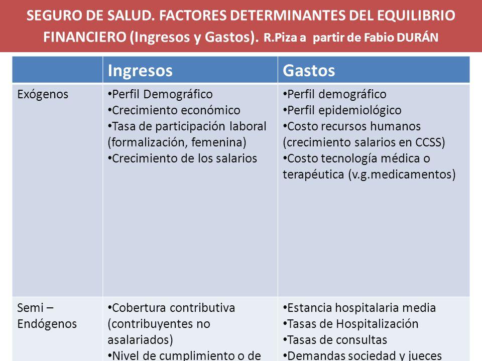 SEGURO DE SALUD. FACTORES DETERMINANTES DEL EQUILIBRIO FINANCIERO (Ingresos y Gastos). R.Piza a partir de Fabio DURÁN