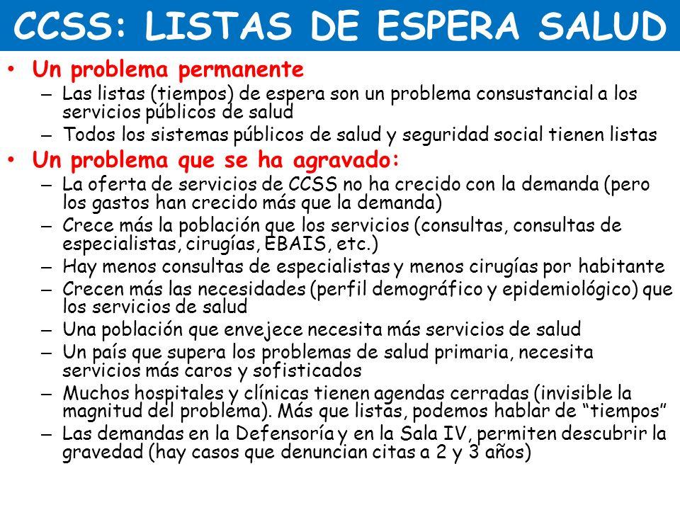 CCSS: LISTAS DE ESPERA SALUD