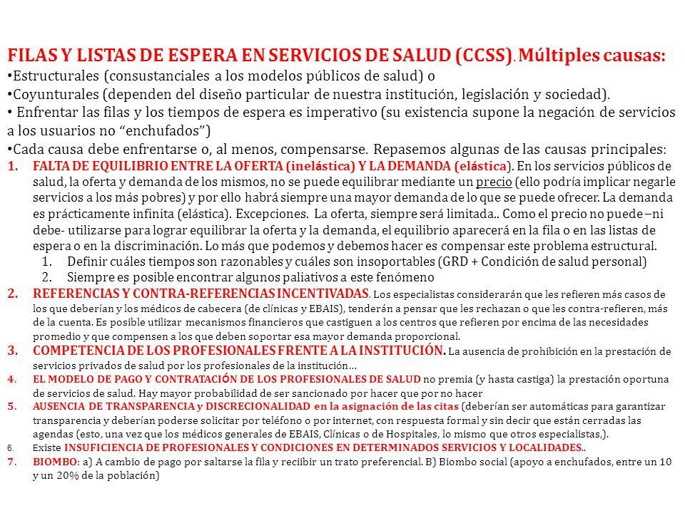 FILAS Y LISTAS DE ESPERA EN SERVICIOS DE SALUD (CCSS)