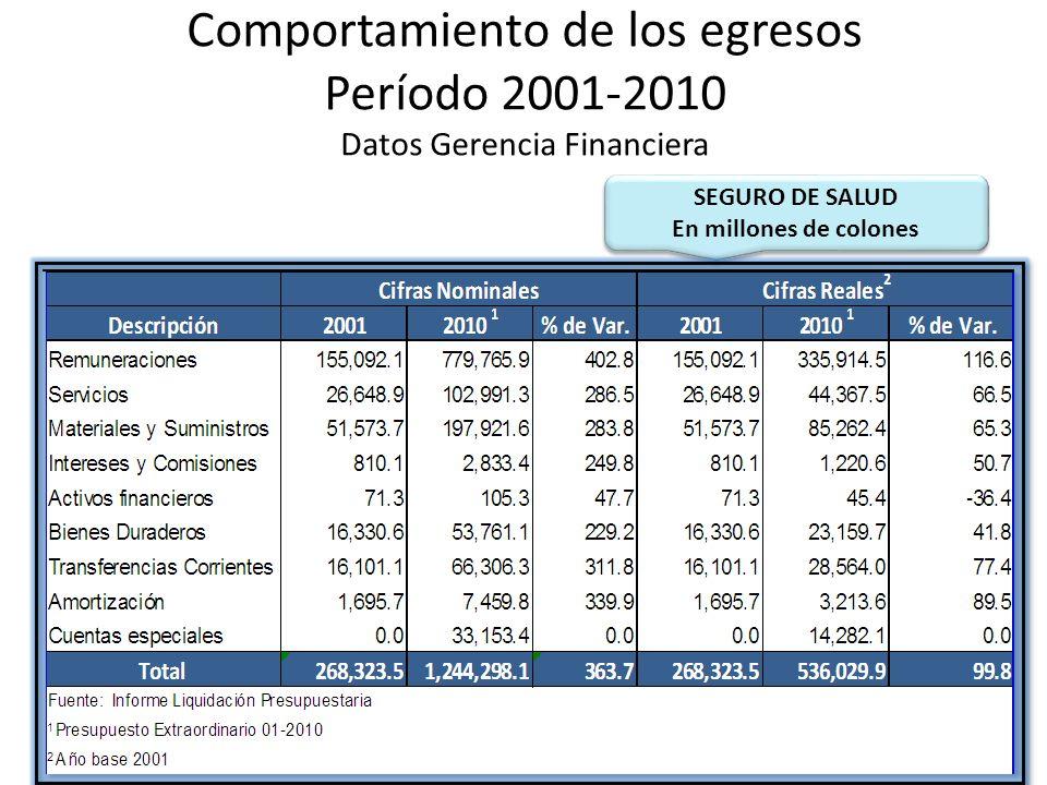 Comportamiento de los egresos Período 2001-2010 Datos Gerencia Financiera