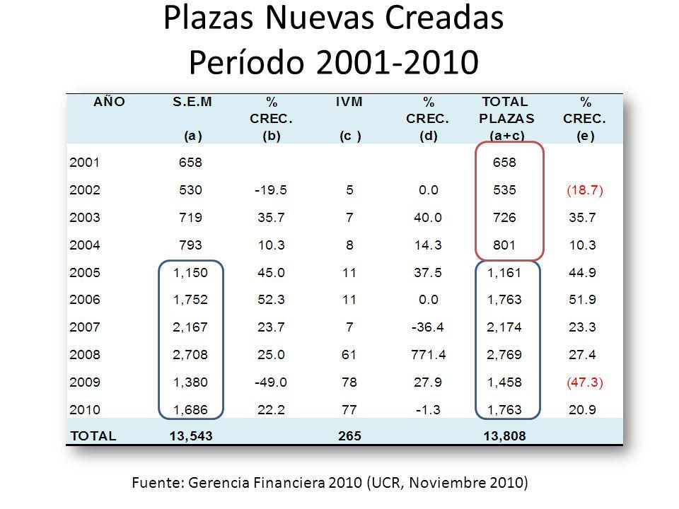 Plazas Nuevas Creadas Período 2001-2010