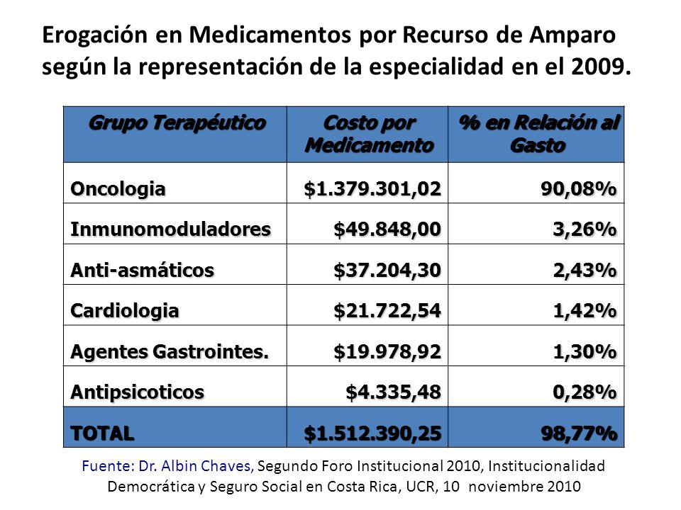 Erogación en Medicamentos por Recurso de Amparo según la representación de la especialidad en el 2009.