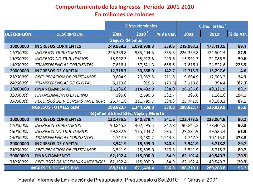 Comportamiento de los Ingresos- Periodo 2001-2010 En millones de colones