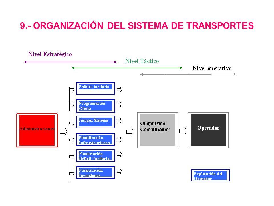 9.- ORGANIZACIÓN DEL SISTEMA DE TRANSPORTES