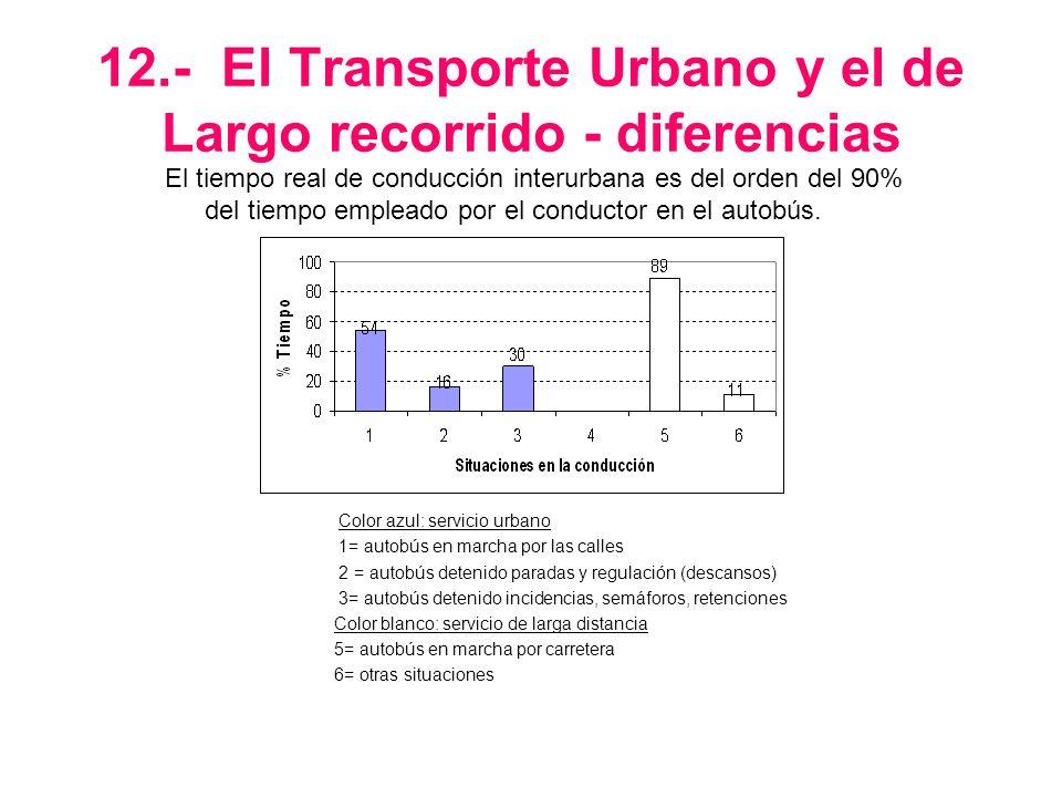 12.- El Transporte Urbano y el de Largo recorrido - diferencias