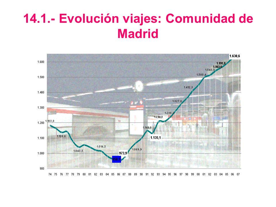 14.1.- Evolución viajes: Comunidad de Madrid