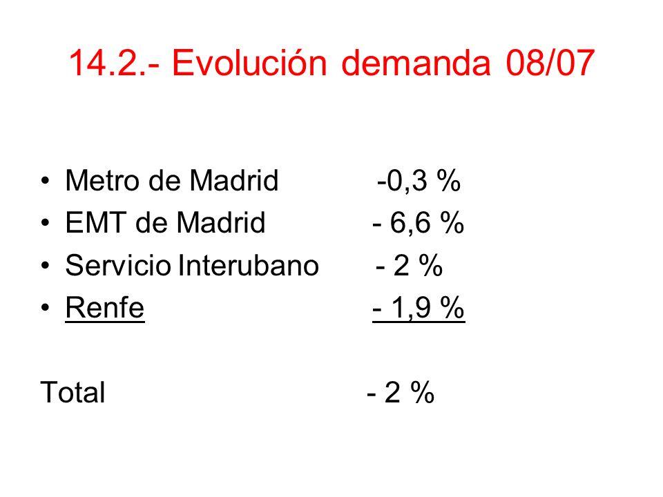 14.2.- Evolución demanda 08/07 Metro de Madrid -0,3 %