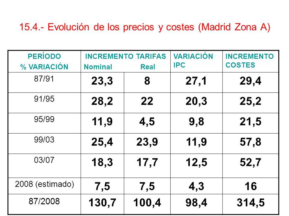 15.4.- Evolución de los precios y costes (Madrid Zona A)