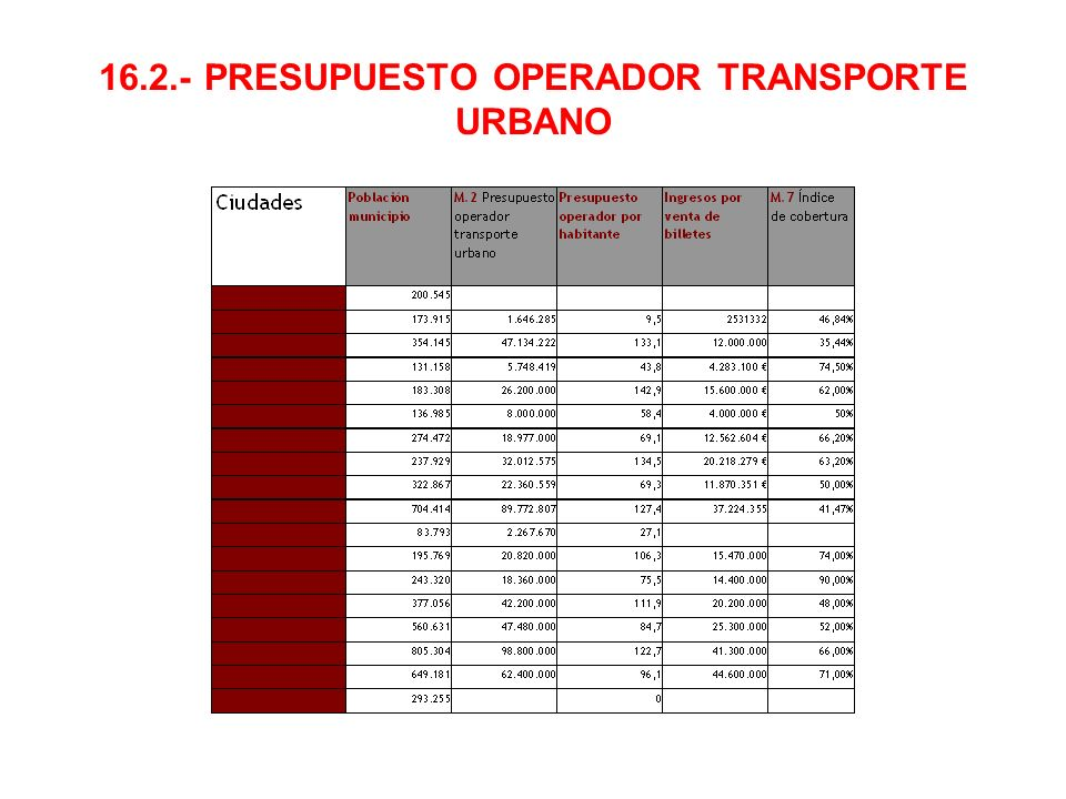 16.2.- PRESUPUESTO OPERADOR TRANSPORTE URBANO