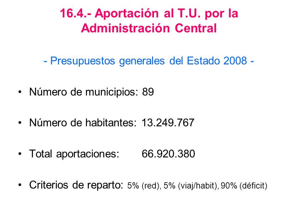 16.4.- Aportación al T.U. por la Administración Central