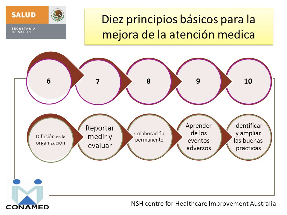 Diez principios básicos para la mejora de la atención medica