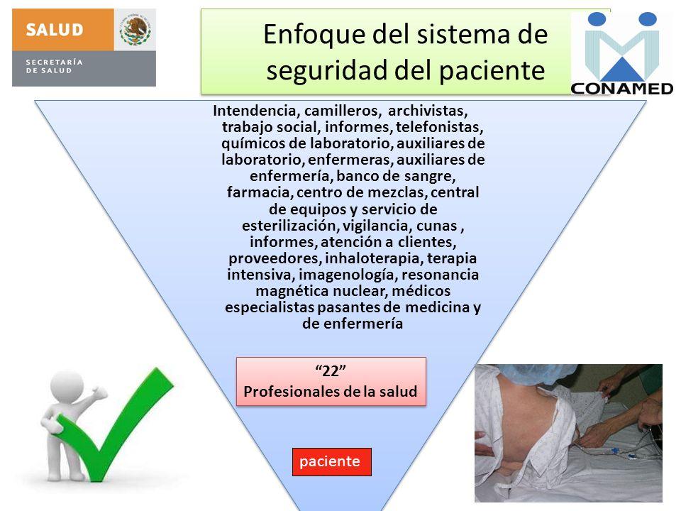 Enfoque del sistema de seguridad del paciente