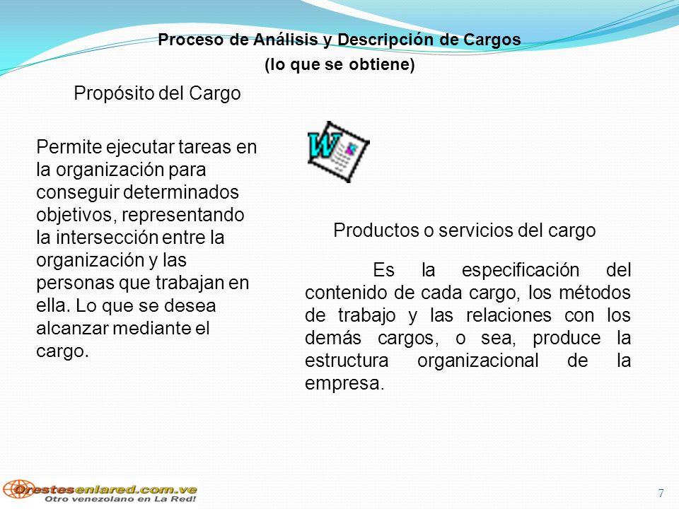 Proceso de Análisis y Descripción de Cargos