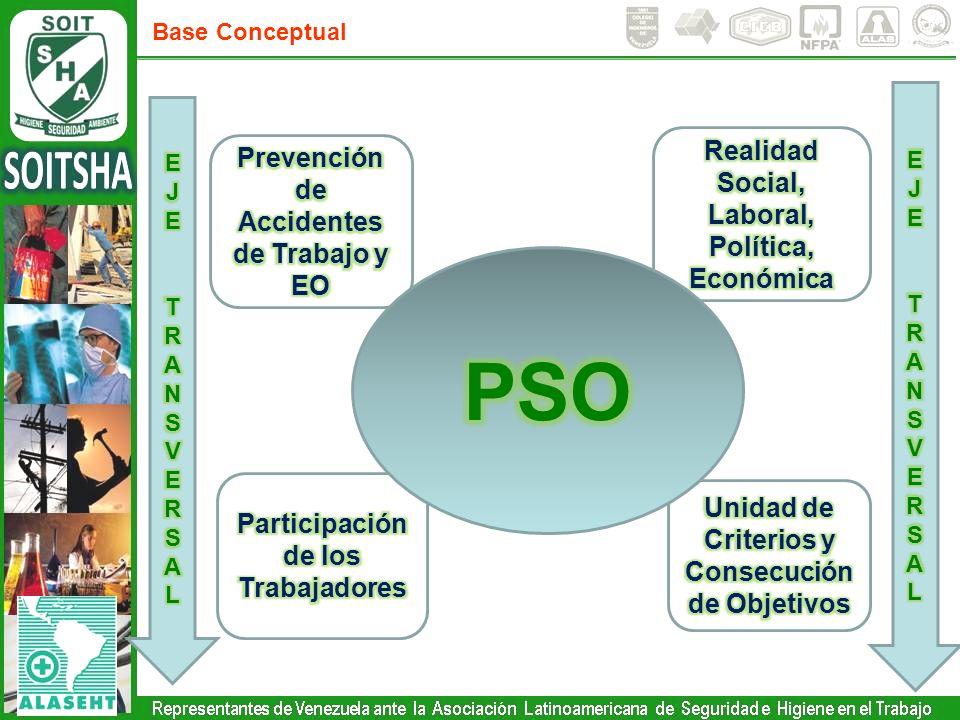 PSO Realidad Social, Laboral, Política, Económica