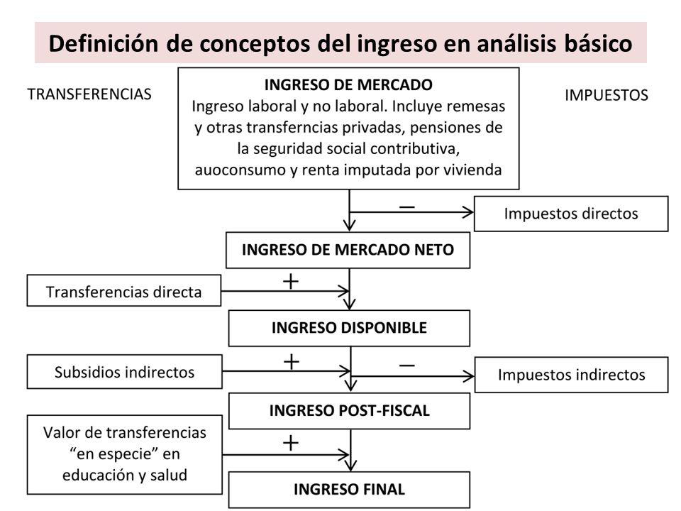 Definición de conceptos del ingreso en análisis básico