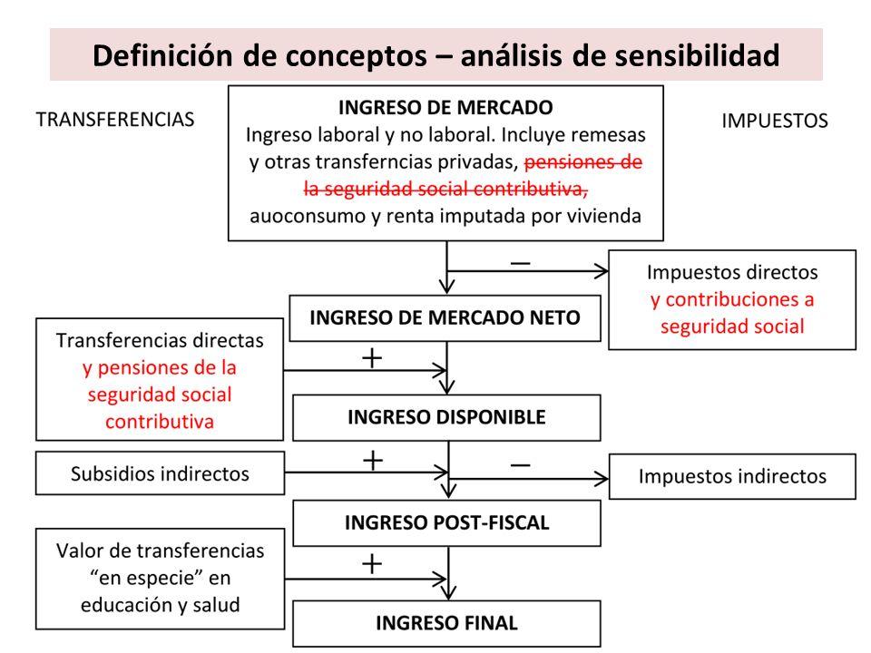 Definición de conceptos – análisis de sensibilidad