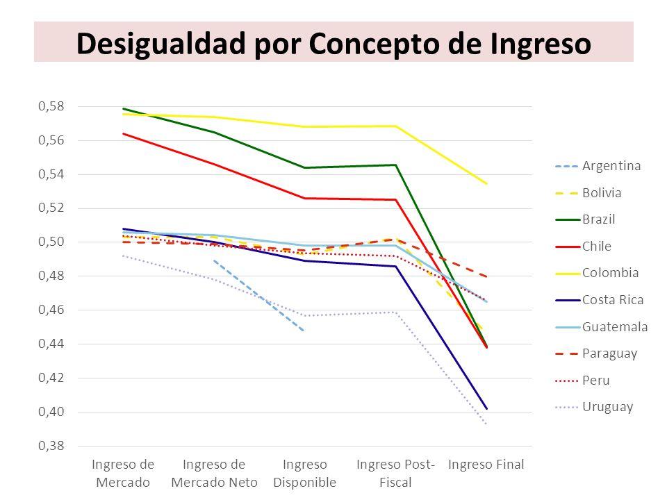 Desigualdad por Concepto de Ingreso