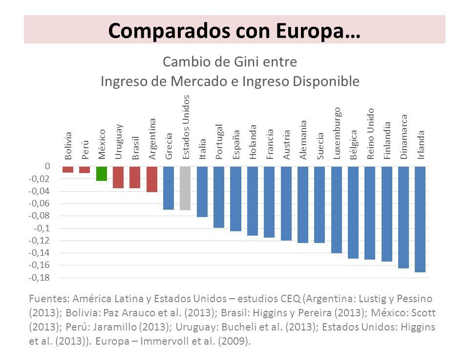 Comparados con Europa…