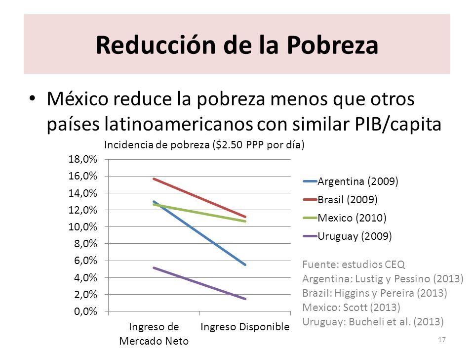 Reducción de la Pobreza