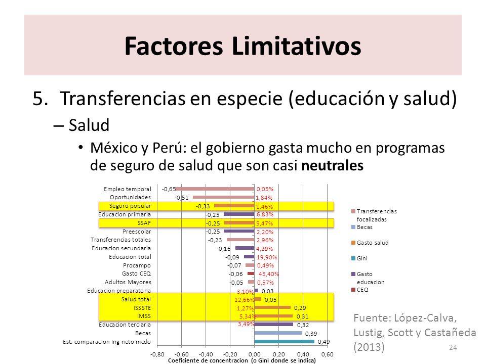 Factores Limitativos Transferencias en especie (educación y salud)