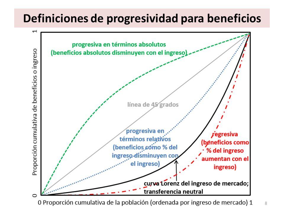 Definiciones de progresividad para beneficios