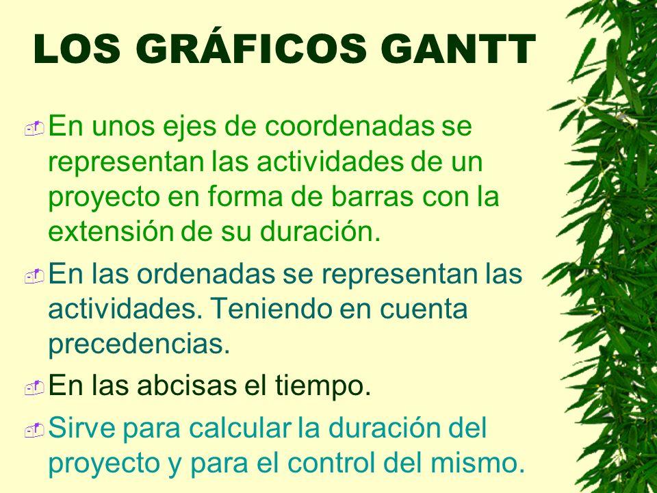 LOS GRÁFICOS GANTT En unos ejes de coordenadas se representan las actividades de un proyecto en forma de barras con la extensión de su duración.