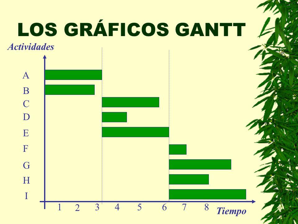 LOS GRÁFICOS GANTT Actividades A B C D E F G H I 1 2 3 4 5 6 7 8
