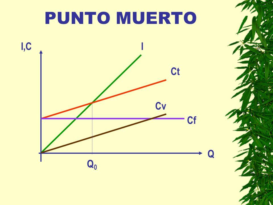 PUNTO MUERTO I,C I Ct Cv Cf Q Q0