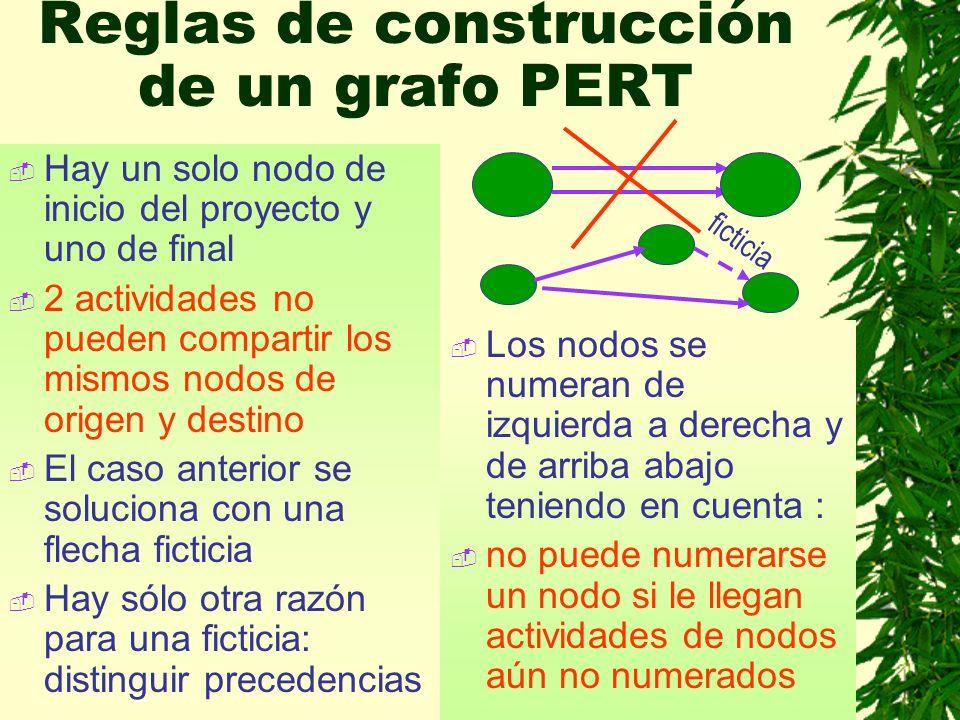Reglas de construcción de un grafo PERT